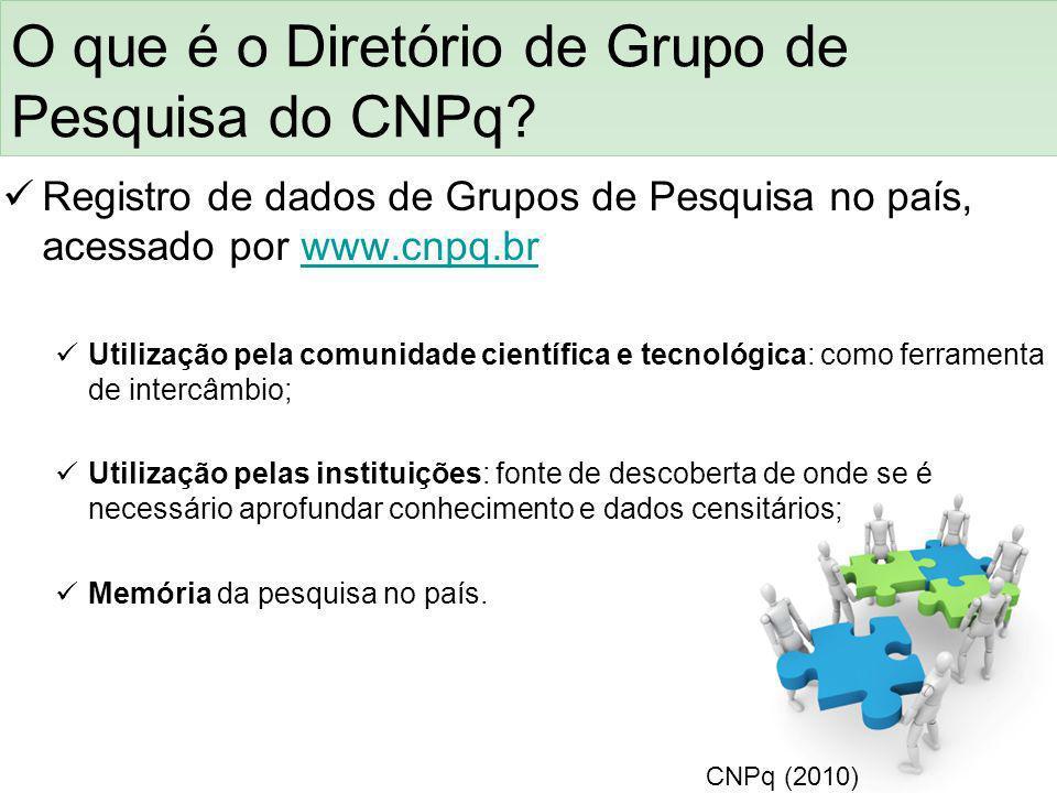 O que é o Diretório de Grupo de Pesquisa do CNPq? Registro de dados de Grupos de Pesquisa no país, acessado por www.cnpq.brwww.cnpq.br Utilização pela
