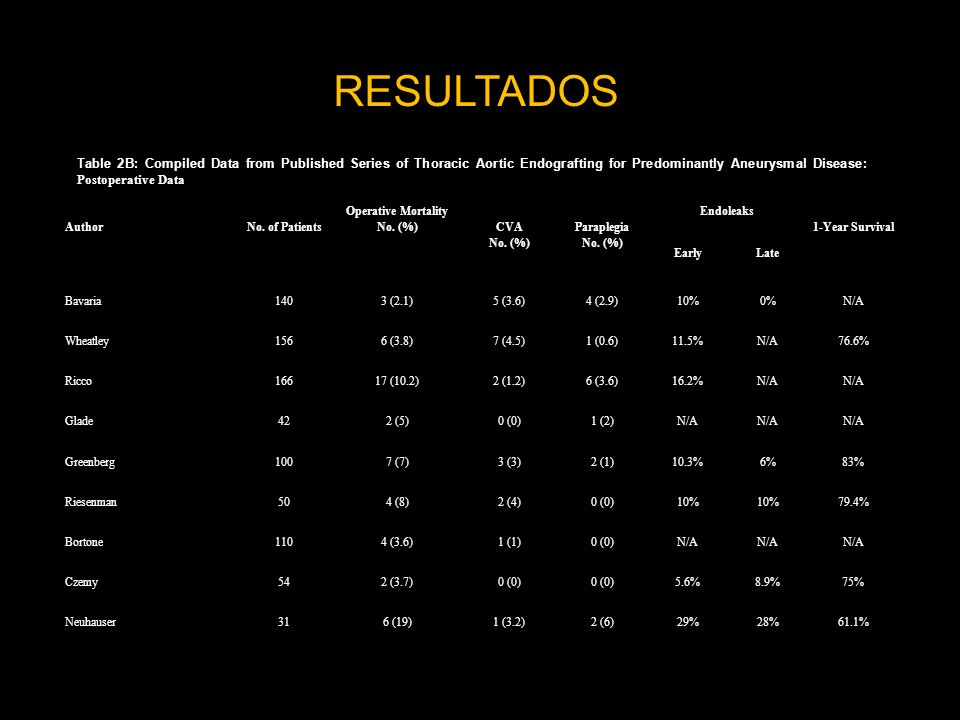AuthorNo. of Patients Operative Mortality No. (%) CVA No. (%) Paraplegia No. (%) Endoleaks 1-Year Survival EarlyLate Bavaria1403 (2.1)5 (3.6)4 (2.9)10