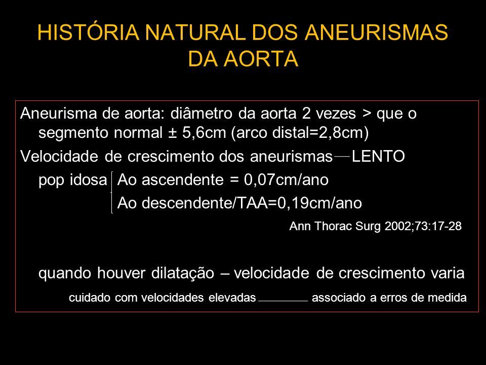 HISTÓRIA NATURAL DOS ANEURISMAS DA AORTA Aneurisma de aorta: diâmetro da aorta 2 vezes > que o segmento normal ± 5,6cm (arco distal=2,8cm) Velocidade