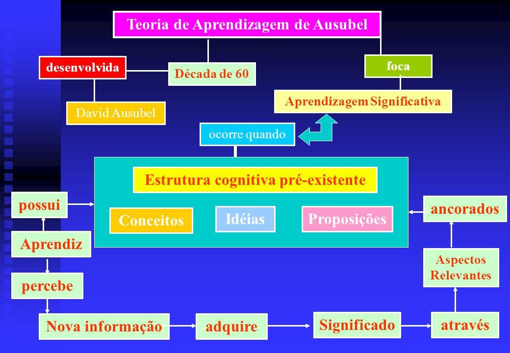 Teoria de Aprendizagem de Ausubel desenvolvida foca Década de 60 Aprendizagem Significativa David Ausubel ocorre quando Estrutura cognitiva pré-existe