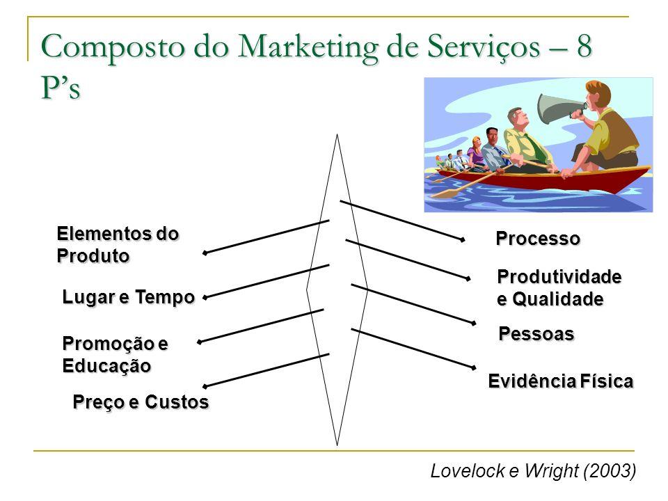 Composto do Marketing de Serviços – 8 Ps Processo Produtividade e Qualidade Pessoas Evidência Física Elementos do Produto Lugar e Tempo Promoção e Edu