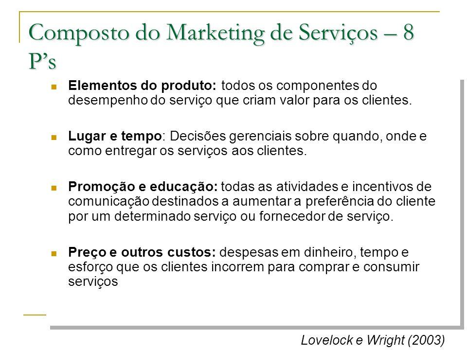 Composto do Marketing de Serviços – 8 Ps Elementos do produto: todos os componentes do desempenho do serviço que criam valor para os clientes. Lugar e
