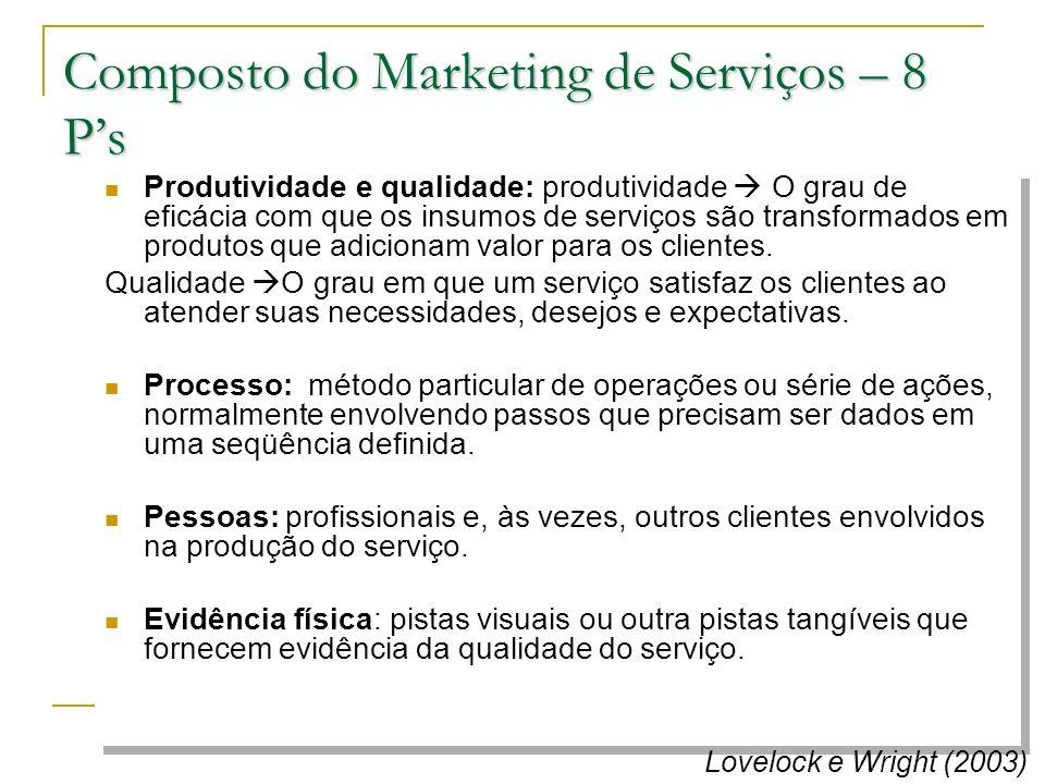 Composto do Marketing de Serviços – 8 Ps Produtividade e qualidade: produtividade O grau de eficácia com que os insumos de serviços são transformados