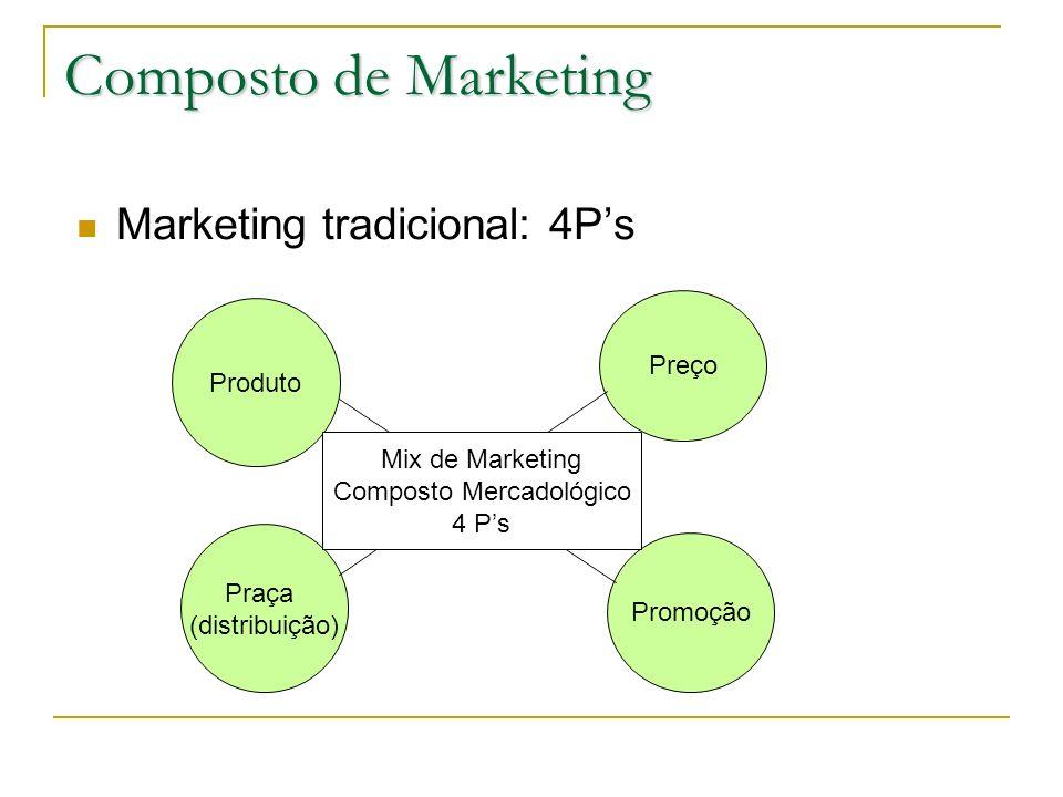 Composto de Marketing Marketing tradicional: 4Ps Produto Preço Praça (distribuição) Promoção Mix de Marketing Composto Mercadológico 4 Ps