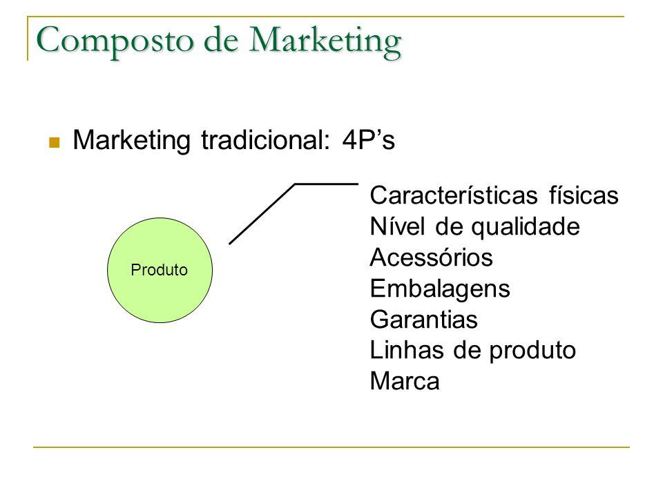 Características físicas Nível de qualidade Acessórios Embalagens Garantias Linhas de produto Marca Produto Composto de Marketing Marketing tradicional