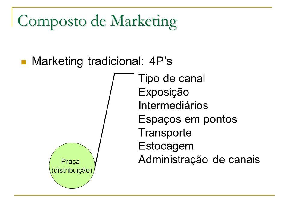 Composto de Marketing Marketing tradicional: 4Ps Praça (distribuição) Tipo de canal Exposição Intermediários Espaços em pontos Transporte Estocagem Ad