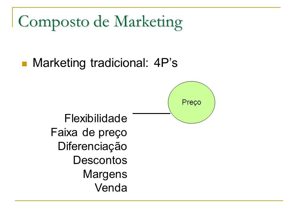 Composto de Marketing Marketing tradicional: 4Ps Preço Flexibilidade Faixa de preço Diferenciação Descontos Margens Venda