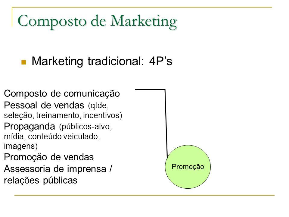 Composto de Marketing Marketing tradicional: 4Ps Promoção Composto de comunicação Pessoal de vendas (qtde, seleção, treinamento, incentivos) Propagand