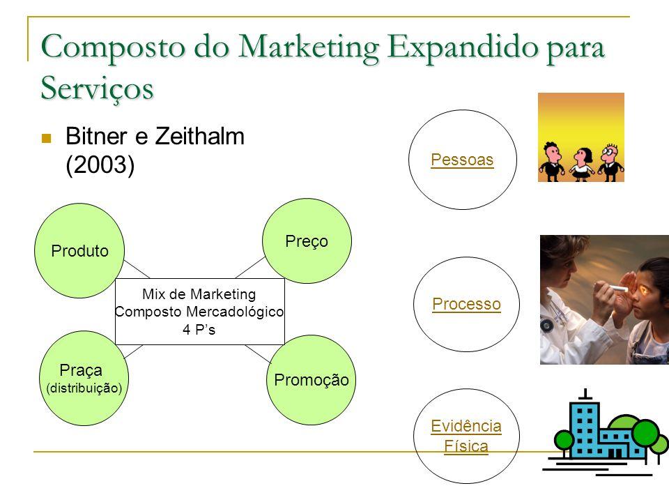 Composto do Marketing Expandido para Serviços Bitner e Zeithalm (2003) Pessoas Produto Praça (distribuição) Promoção Mix de Marketing Composto Mercado