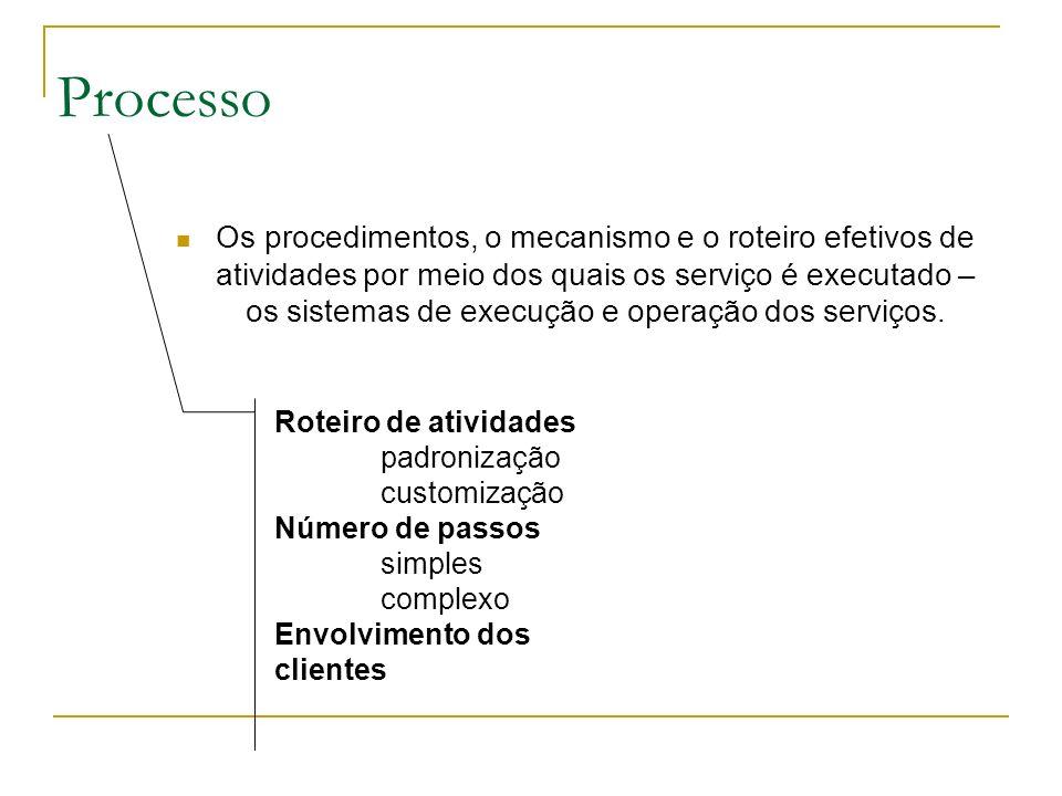 Processo Os procedimentos, o mecanismo e o roteiro efetivos de atividades por meio dos quais os serviço é executado – os sistemas de execução e operaç