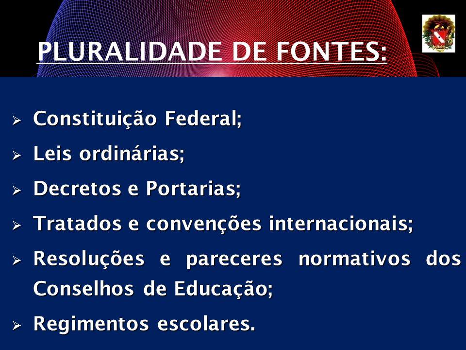 Constituição Federal; Constituição Federal; Leis ordinárias; Leis ordinárias; Decretos e Portarias; Decretos e Portarias; Tratados e convenções intern