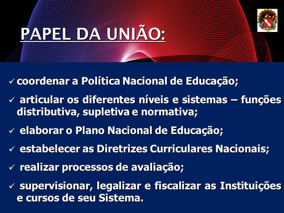 coordenar a Política Nacional de Educação; coordenar a Política Nacional de Educação; articular os diferentes níveis e sistemas – funções distributiva