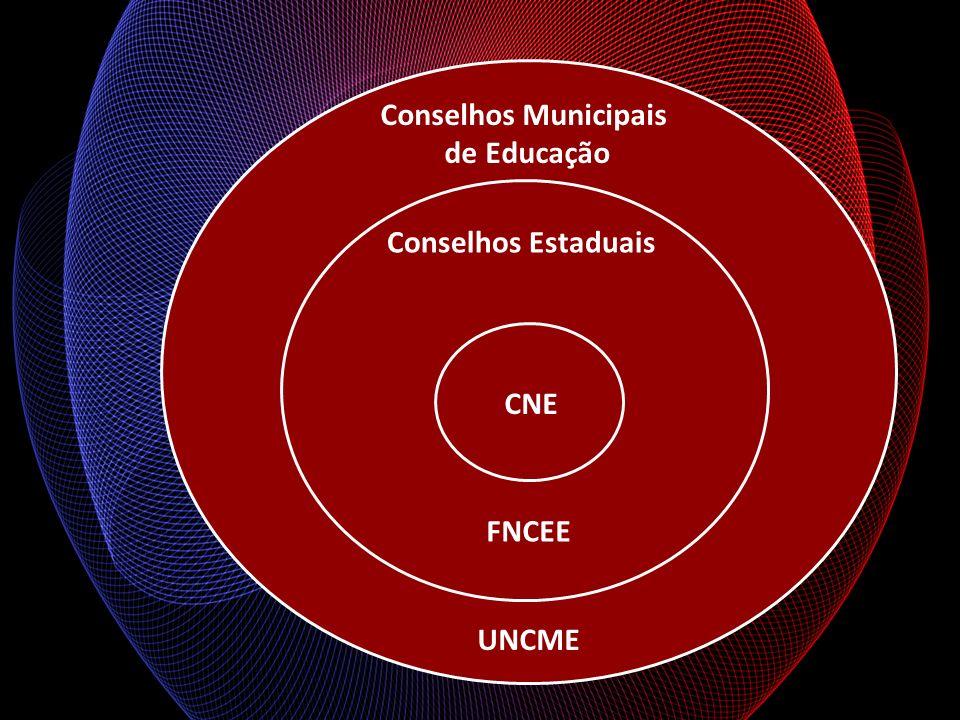 Conselhos Municipais de Educação Conselhos Estaduais FNCEE UNCME CNE