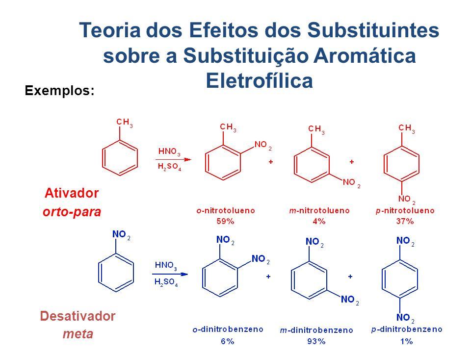 Exemplos: Teoria dos Efeitos dos Substituintes sobre a Substituição Aromática Eletrofílica Ativador orto-para Desativador meta