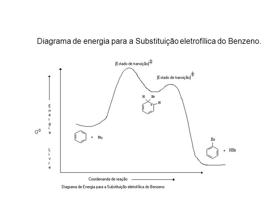 Diagrama de energia para a Substituição eletrofílica do Benzeno.
