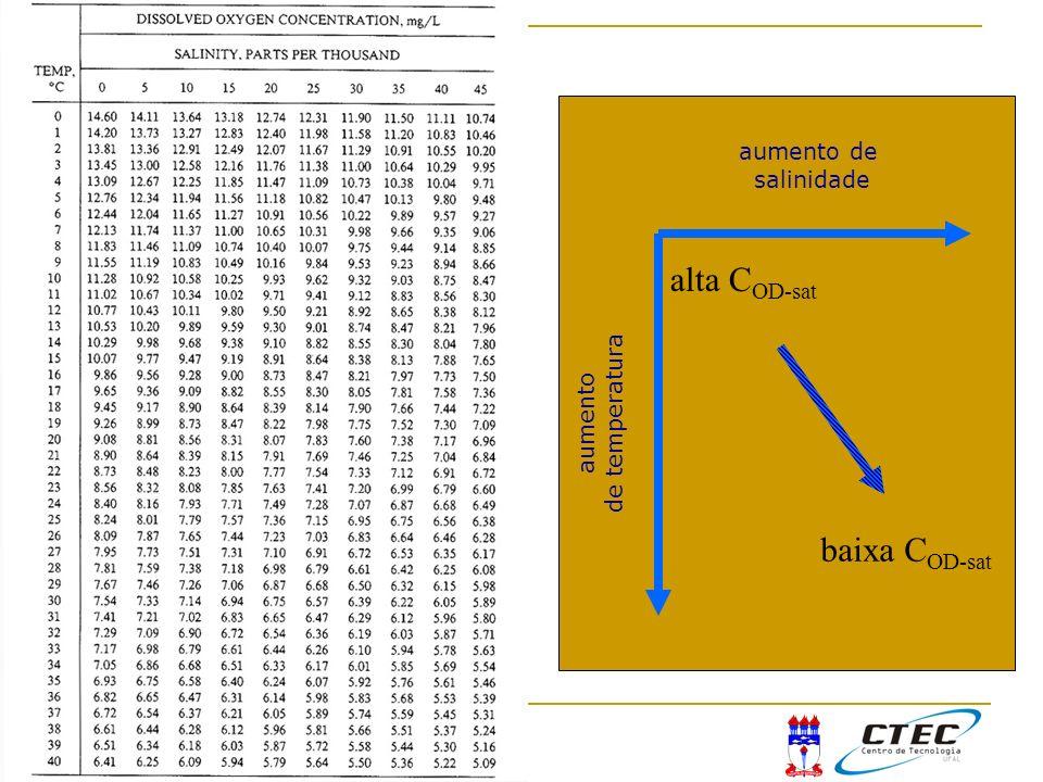 11:11 aumento de temperatura aumento de salinidade baixa C OD-sat alta C OD-sat