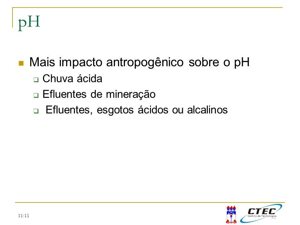 11:11 pH Mais impacto antropogênico sobre o pH Chuva ácida Efluentes de mineração Efluentes, esgotos ácidos ou alcalinos