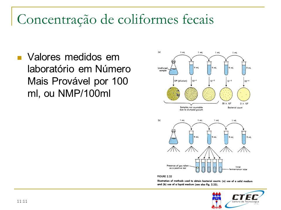 11:11 Concentração de coliformes fecais Valores medidos em laboratório em Número Mais Provável por 100 ml, ou NMP/100ml