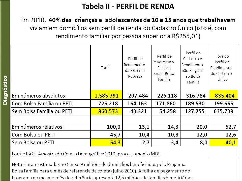 Tabela II - PERFIL DE RENDA Em 2010, 40% das crianças e adolescentes de 10 a 15 anos que trabalhavam viviam em domicílios sem perfil de renda do Cadas