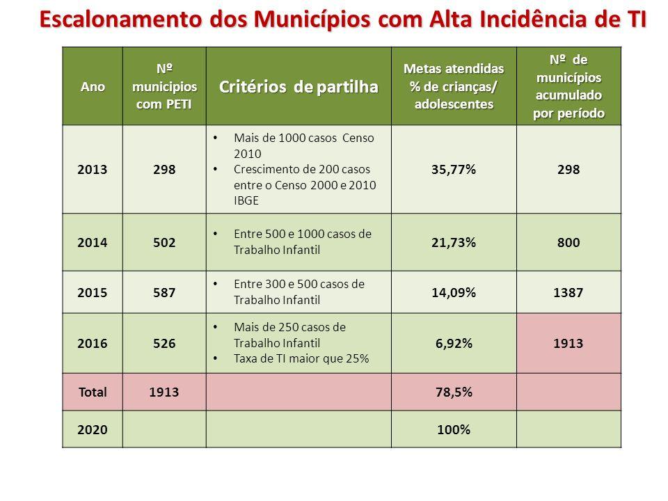 Escalonamento dos Municípios com Alta Incidência de TI Ano Nº municipios com PETI Critérios de partilha Metas atendidas % de crianças/ adolescentes Nº