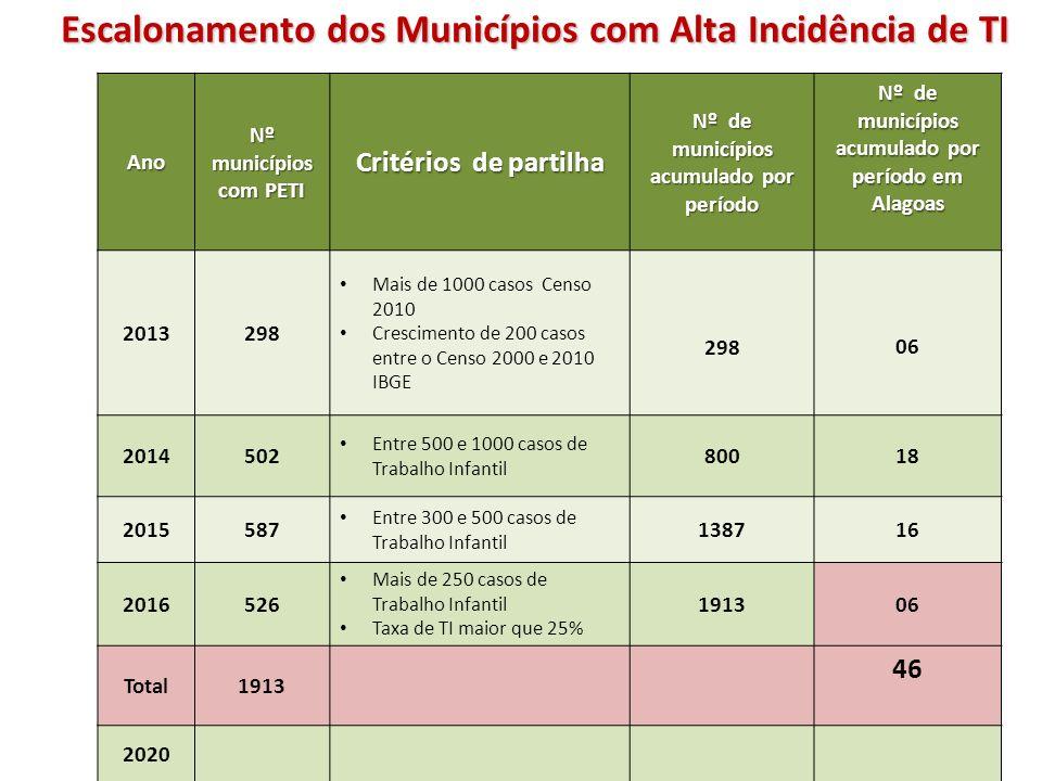 Escalonamento dos Municípios com Alta Incidência de TI Ano Nº municípios com PETI Critérios de partilha Nº de municípios acumulado por período Nº de m