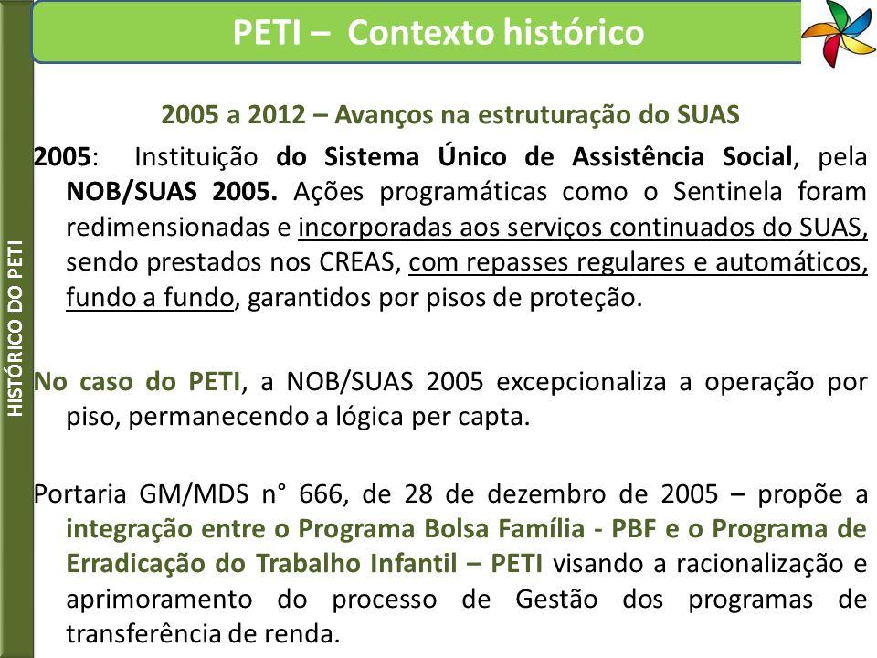 2005 a 2012 – Avanços na estruturação do SUAS 2005: Instituição do Sistema Único de Assistência Social, pela NOB/SUAS 2005. Ações programáticas como o