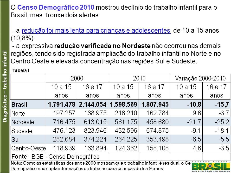 O Censo Demográfico 2010 mostrou declínio do trabalho infantil para o Brasil, mas trouxe dois alertas: - a redução foi mais lenta para crianças e adol