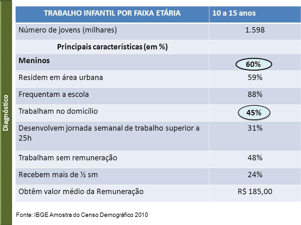 TRABALHO INFANTIL POR FAIXA ETÁRIA10 a 15 anos Número de jovens (milhares)1.598 Principais características (em %) Meninos Residem em área urbana59% Fr
