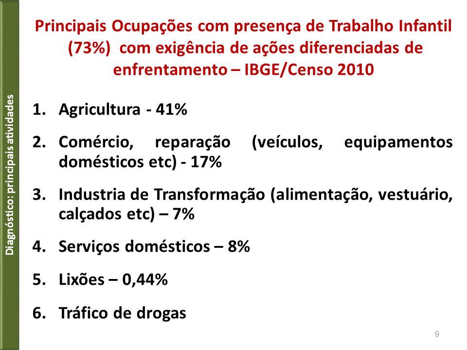 Principais Ocupações com presença de Trabalho Infantil (73%) com exigência de ações diferenciadas de enfrentamento – IBGE/Censo 2010 1.Agricultura - 4