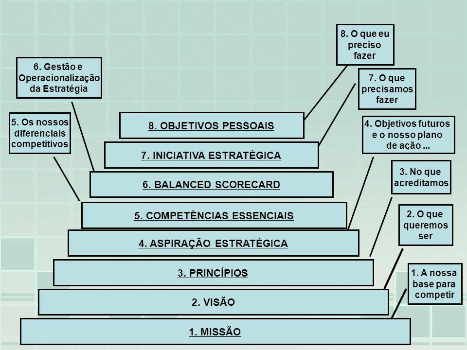 1. MISSÃO 2. VISÃO 3. PRINCÍPIOS 4. ASPIRAÇÃO ESTRATÉGICA 5. COMPETÊNCIAS ESSENCIAIS 6. BALANCED SCORECARD 7. INICIATIVA ESTRATÉGICA 8. OBJETIVOS PESS