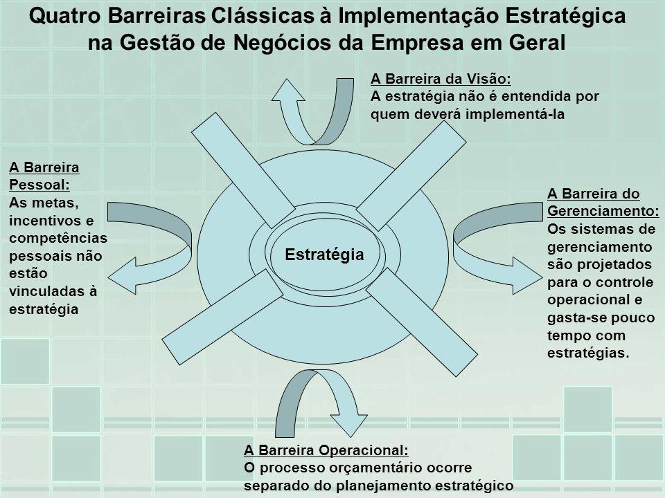 As barreiras à Implementação Estratégica podem ser associadas à estrutura financeira de curto prazo em torno da qual os sistemas tradicionais de gerenciamento são projetados 2- Estratégia Não Vinculada a Metas Individuais e de Departamentos 3- Estratégia Não Vinculada a Alocação de Recursos 4- O Feedback é Tático, Não Estratégico 1- Visão Não Acionável As Quatro Barreiras à Implementação Estratégica Estratégia e Visão Estratégia e Visão Revisão Mensal Revisão Mensal Planejamento Financeiro e Alocação de Capital Planejamento Financeiro e Alocação de Capital Orçamento Incentivos e Metas Individuais Incentivos e Metas Individuais