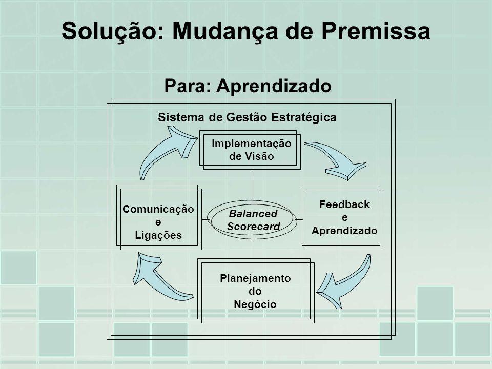 Implementação de Visão Comunicação e Ligações Feedback e Aprendizado Planejamento do Negócio Sistema de Gestão Estratégica Balanced Scorecard Solução: