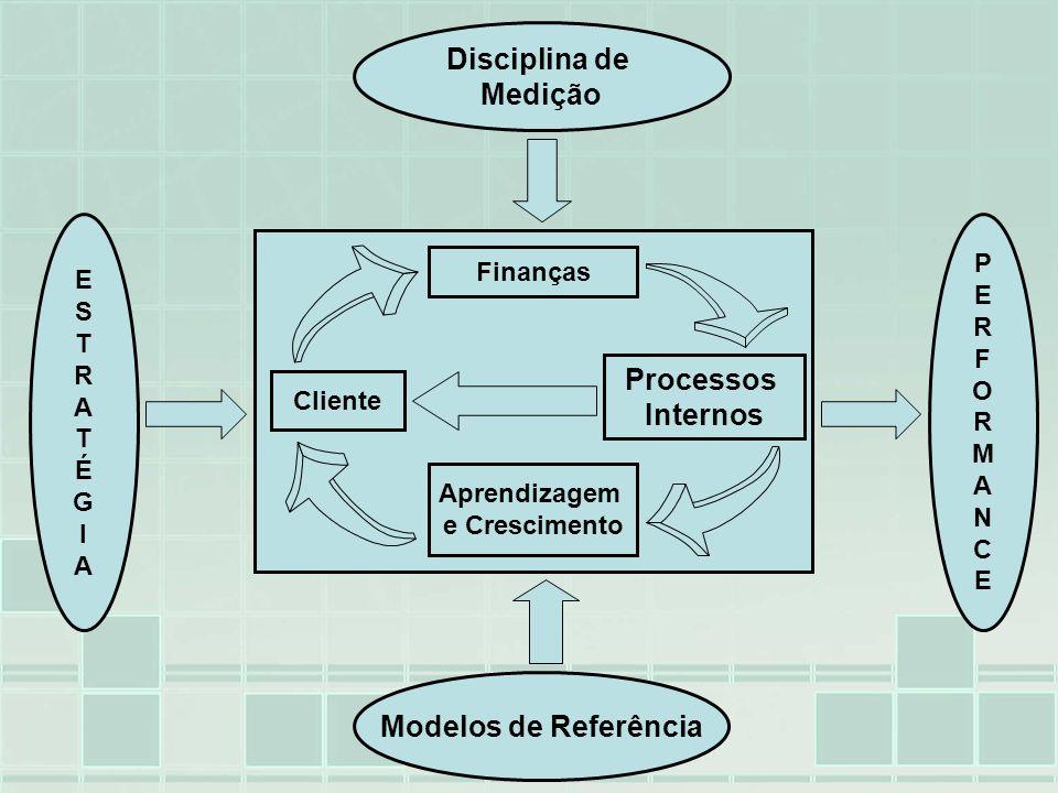 ESTRATÉGIAESTRATÉGIA PERFORMANCEPERFORMANCE Finanças Aprendizagem e Crescimento Cliente Processos Internos Disciplina de Medição Modelos de Referência