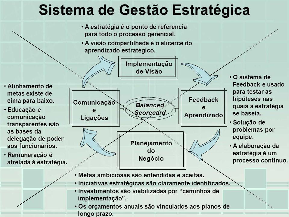 Sistema de Gestão Estratégica Alinhamento de metas existe de cima para baixo. Educação e comunicação transparentes são as bases da delegação de poder