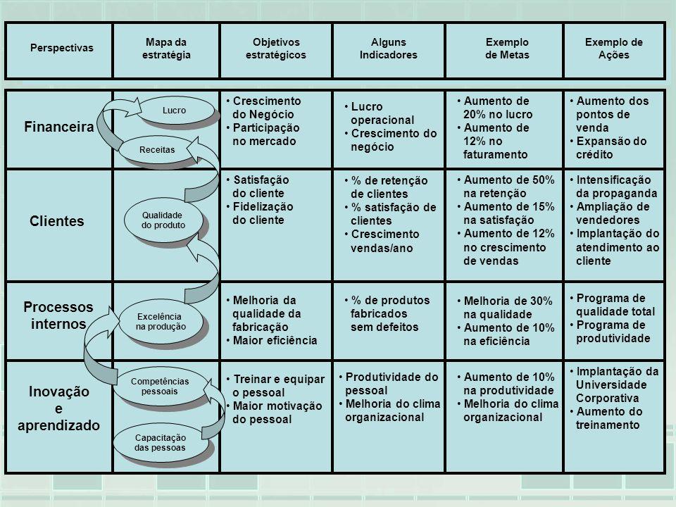Perspectivas Mapa da estratégia Objetivos estratégicos Alguns Indicadores Exemplo de Metas Exemplo de Ações Financeira Clientes Processos internos Ino