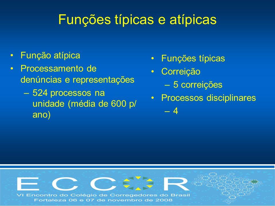 Funções típicas e atípicas Função atípica Processamento de denúncias e representações –524 processos na unidade (média de 600 p/ ano) Funções típicas