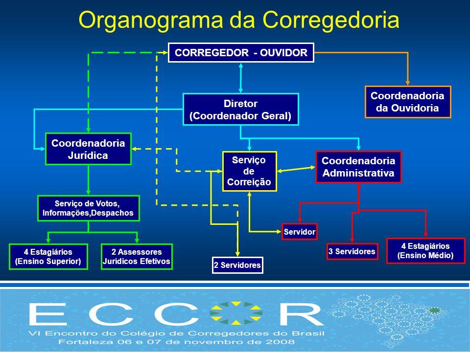 Organograma da Corregedoria CORREGEDOR - OUVIDOR Diretor (Coordenador Geral) Coordenadoria Jurídica Serviço de Correição Coordenadoria Administrativa