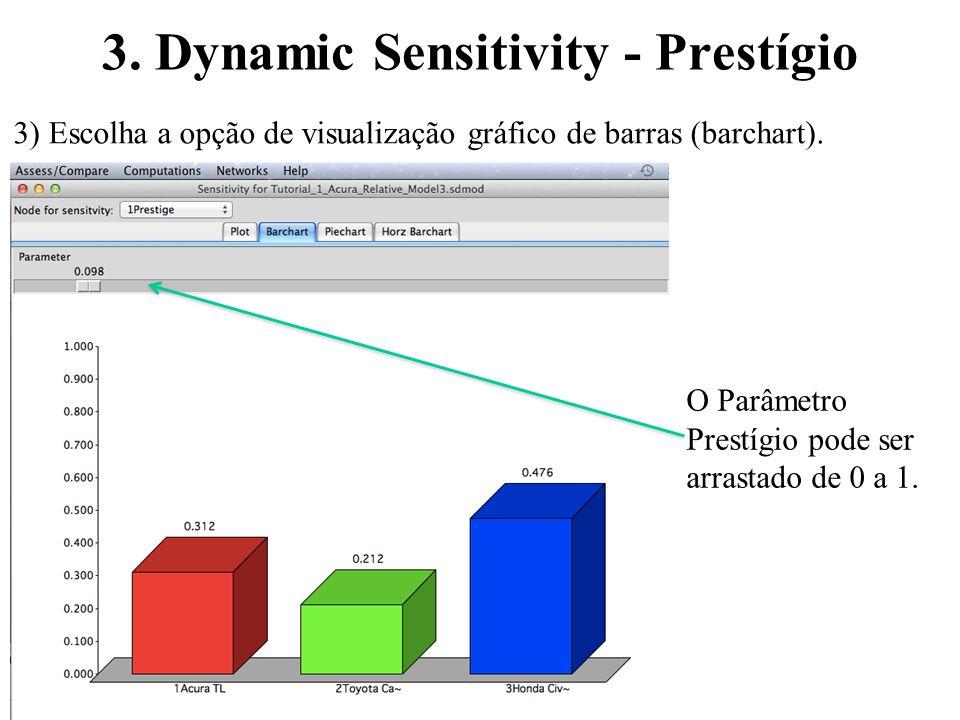 3. Dynamic Sensitivity - Prestígio O Parâmetro Prestígio pode ser arrastado de 0 a 1. 3) Escolha a opção de visualização gráfico de barras (barchart).