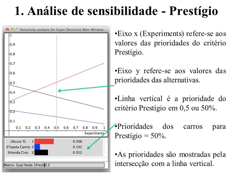 1. Análise de sensibilidade - Prestígio Eixo x (Experiments) refere-se aos valores das prioridades do critério Prestígio. Eixo y refere-se aos valores