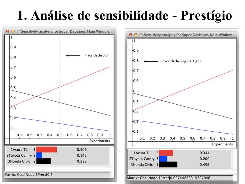 1. Análise de sensibilidade - Prestígio Prioridade original 0,098 Prioridade 0,5