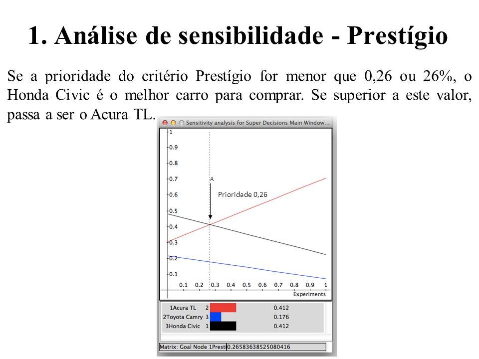 1. Análise de sensibilidade - Prestígio Se a prioridade do critério Prestígio for menor que 0,26 ou 26%, o Honda Civic é o melhor carro para comprar.