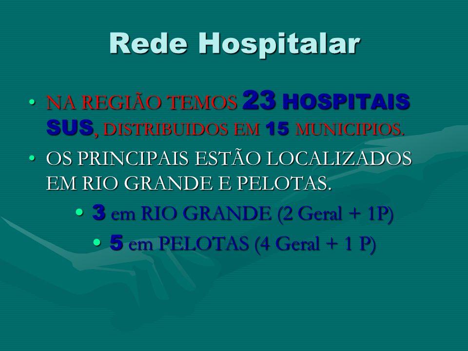 Rede Hospitalar NA REGIÃO TEMOS 23 HOSPITAIS SUS, DISTRIBUIDOS EM 15 MUNICIPIOS.NA REGIÃO TEMOS 23 HOSPITAIS SUS, DISTRIBUIDOS EM 15 MUNICIPIOS. OS PR