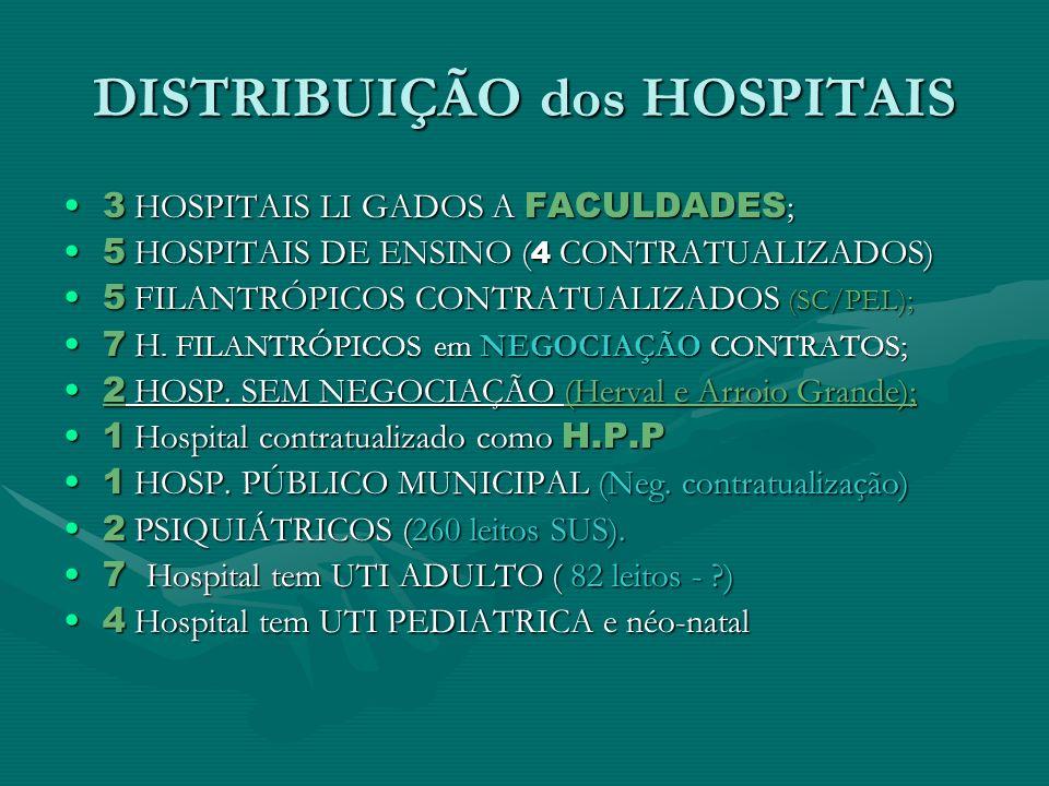 DISTRIBUIÇÃO dos HOSPITAIS 3 HOSPITAIS LI GADOS A FACULDADES ;3 HOSPITAIS LI GADOS A FACULDADES ; 5 HOSPITAIS DE ENSINO ( 4 CONTRATUALIZADOS)5 HOSPITA