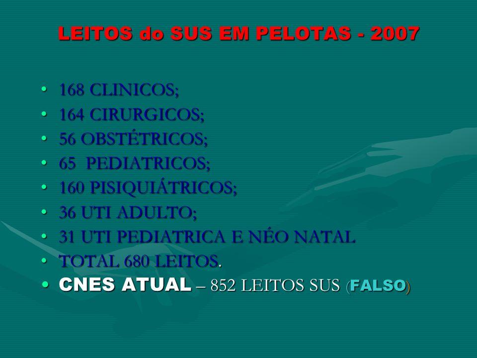 LEITOS do SUS EM PELOTAS - 2007 168 CLINICOS;168 CLINICOS; 164 CIRURGICOS;164 CIRURGICOS; 56 OBSTÉTRICOS;56 OBSTÉTRICOS; 65 PEDIATRICOS;65 PEDIATRICOS