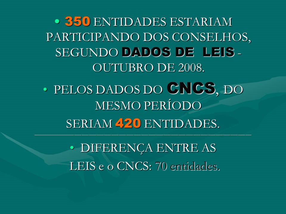 350 ENTIDADES ESTARIAM PARTICIPANDO DOS CONSELHOS, SEGUNDO DADOS DE LEIS - OUTUBRO DE 2008.350 ENTIDADES ESTARIAM PARTICIPANDO DOS CONSELHOS, SEGUNDO