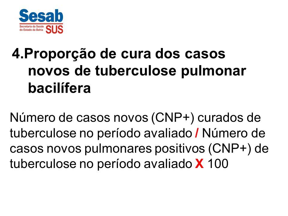 Número de casos novos (CNP+) curados de tuberculose no período avaliado / Número de casos novos pulmonares positivos (CNP+) de tuberculose no período