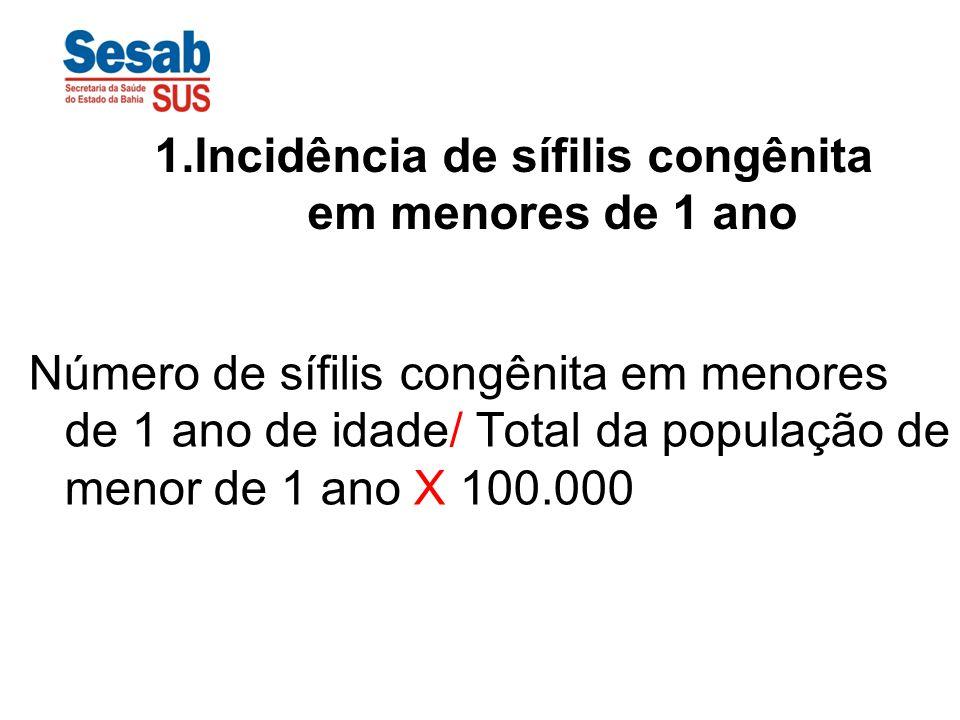 Número de sífilis congênita em menores de 1 ano de idade/ Total da população de menor de 1 ano X 100.000 1.Incidência de sífilis congênita em menores