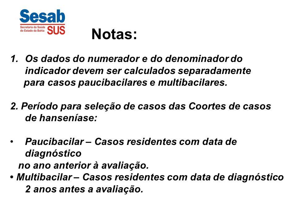 1.Os dados do numerador e do denominador do indicador devem ser calculados separadamente para casos paucibacilares e multibacilares. 2. Período para s
