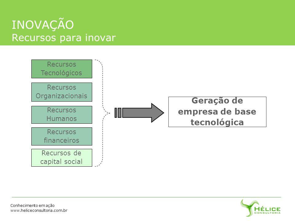 Conhecimento em ação www.heliceconsultoria.com.br INOVAÇÃO Recursos para inovar Recursos Organizacionais Recursos Humanos Recursos financeiros Recurso