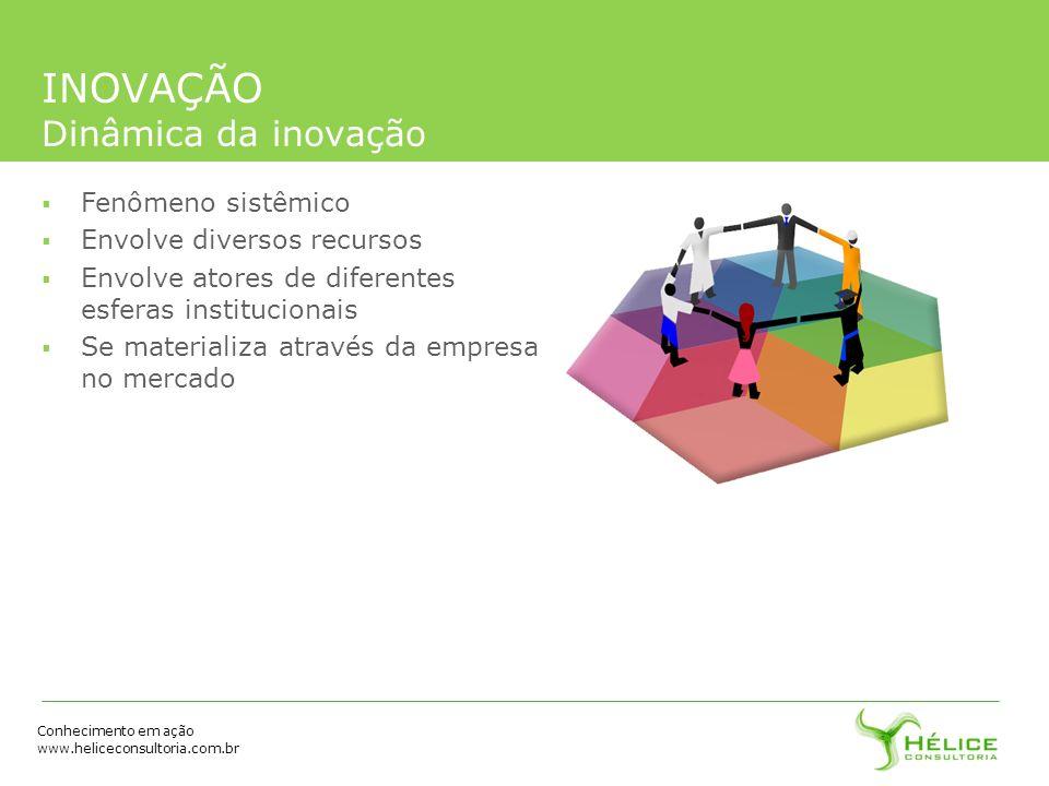 Conhecimento em ação www.heliceconsultoria.com.br INOVAÇÃO Dinâmica da inovação Fenômeno sistêmico Envolve diversos recursos Envolve atores de diferen